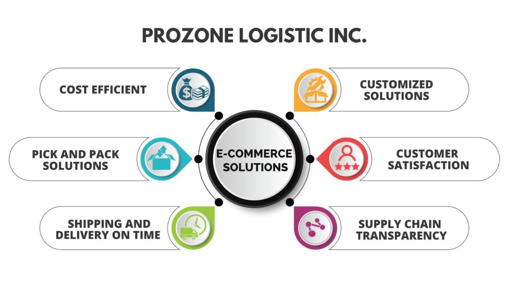 ecommerce logistic solutions